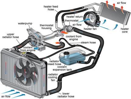 http://www.levintirecenter.com/images/parts/coolant-flow.jpg