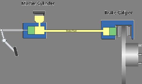 http://www.weblumen.com/images/tools/brakes/BrakeSystem1.gif