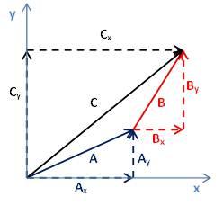 Description: Description: C:\My Site\subjects\Physics\Vector_quantities_files\image019.jpg