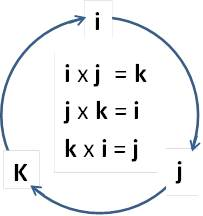 Description: Description: C:\My Site\subjects\Physics\Vector_quantities_files\image030.jpg