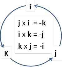 Description: Description: C:\My Site\subjects\Physics\Vector_quantities_files\image031.jpg