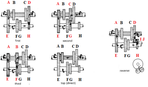 example  gearbox reduction ratios i g