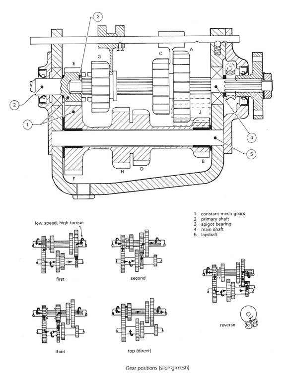 most gears in a manual transmission