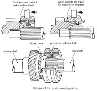 T4 t5 as well Omc help page likewise 2011 10 01 archive furthermore Auto eng 3 as well M5R2. on manual gears