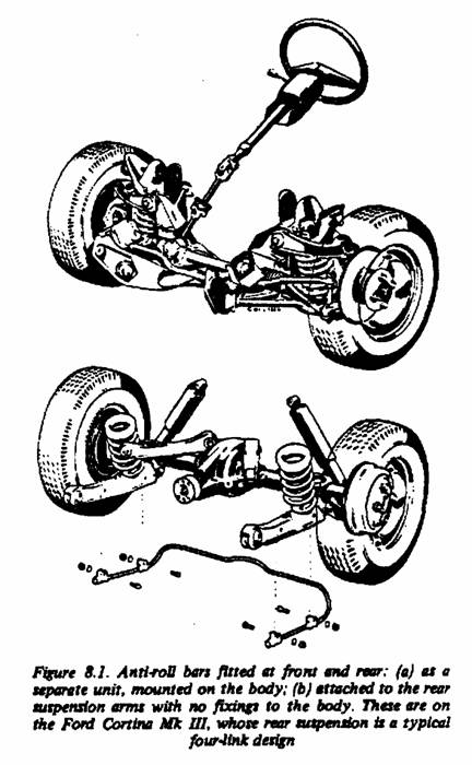 introduction to suspension I Beam Names under steer is still the aim but with less roll and less under steer than on some of the cars of the late 1950s and early 1960s