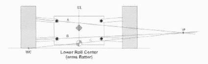 Roll Center Understood