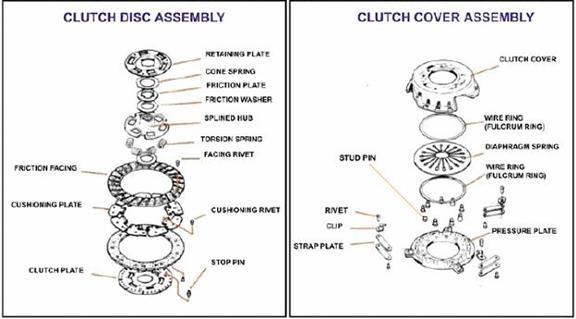 Clutch Design
