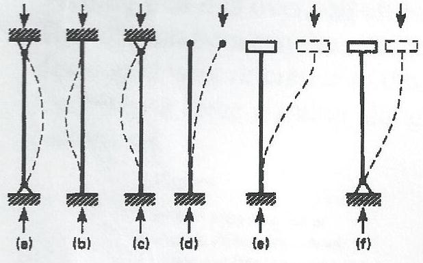 long columns with central loading  buckling
