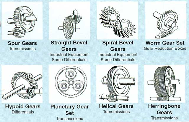Types Of Gears : Description gear types