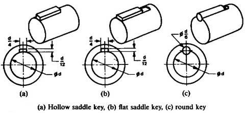 Keys and Splines